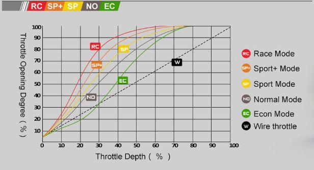 Windbooster pedalbox throttle response